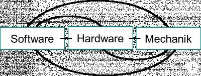 Software, Hardware, Mechanik